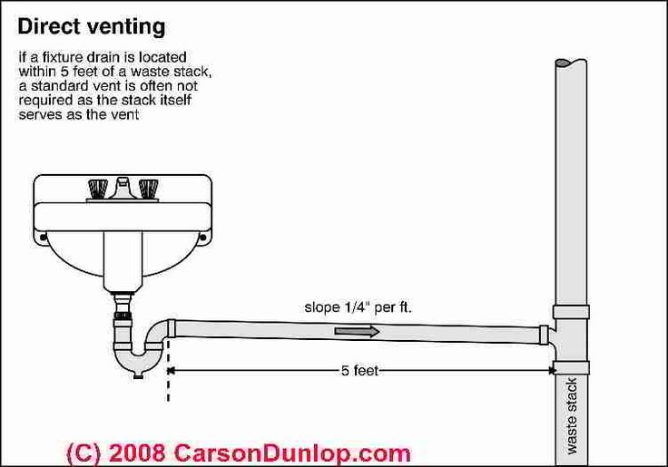 Schematic of a direct vented plumbing fixture (C) Carson Dunlop Associates