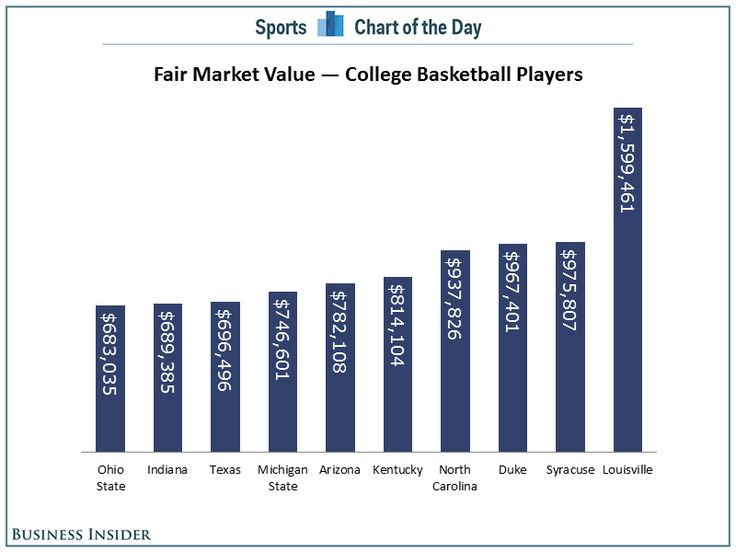 The Average University Of Louisville Basketball Player Is Worth $1.6 Million - if the NCAA used a similar method of dispersing revenue used by the NFL/NBA the chart shows us how much college basketball players might be worth if they played in a free market system and players at the University of Louisville top the list.  Revenue Data: BusinessofCollegeSports.com…