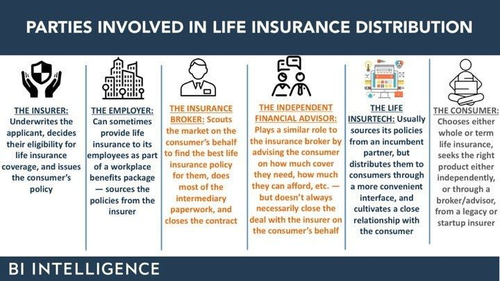 The State Of Insurance Technology In Ten Visuals Online Insurance Renters Insurance Quotes Insurance