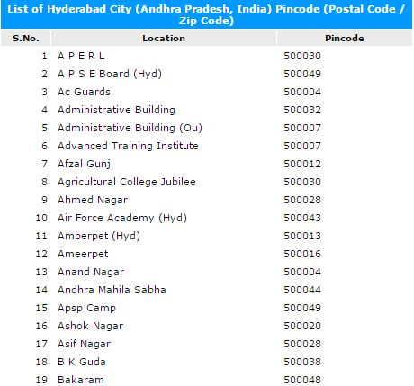 Pin Code of Hyderabad City of andhra pradesh, India, Search Pincode number By City, Postal Codes Of Hyderabad Cities