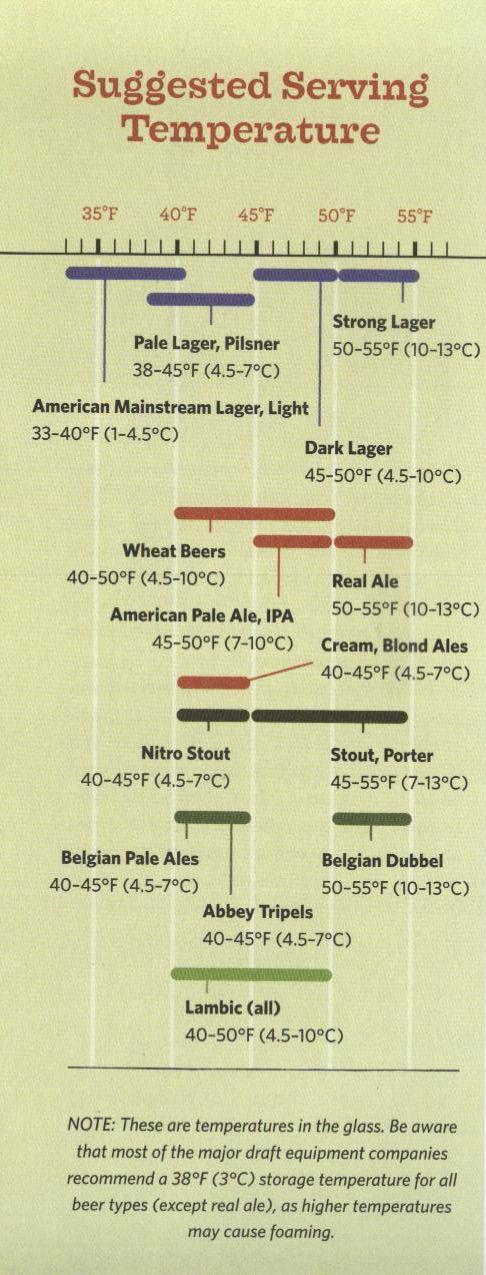 beer serving temperature suggestions (fermented brain waves)