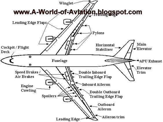 54 best aircraft parts  airplane images on pinterest