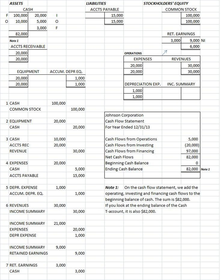 cashflow statements three examples Doing the example with and that reconciliation is going to be done with the cash flow statement so most cash flow statements-- so i'm going to do a cash flow.