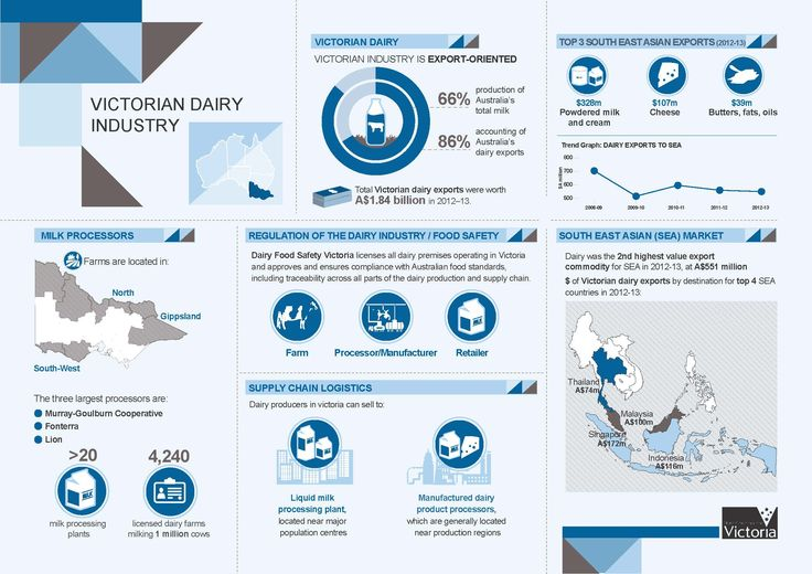 DEPI 'Victorian Dairy Industry' Infographic