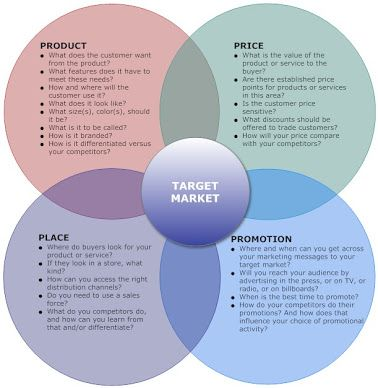 Best Marketing Strategy Plan  Budget Images On