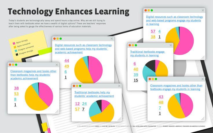 Cómo piensan los profesores que la tecnología puede ayudar en el aula #infografia #infographic #education