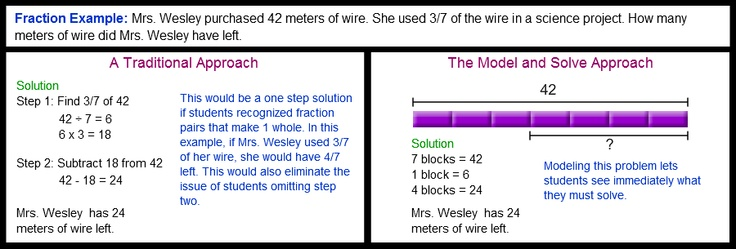 Awesome website! Thinking Blocks - Model and Solve Math Word Problems