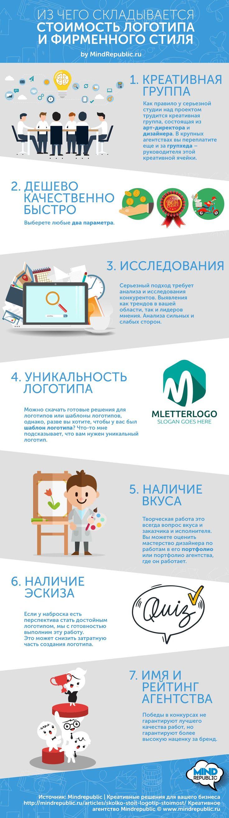 #Infographics. Сколько стоит #логотип. Процесс создания логотипа. Из чего складывается цена на #лого. #Инфографика