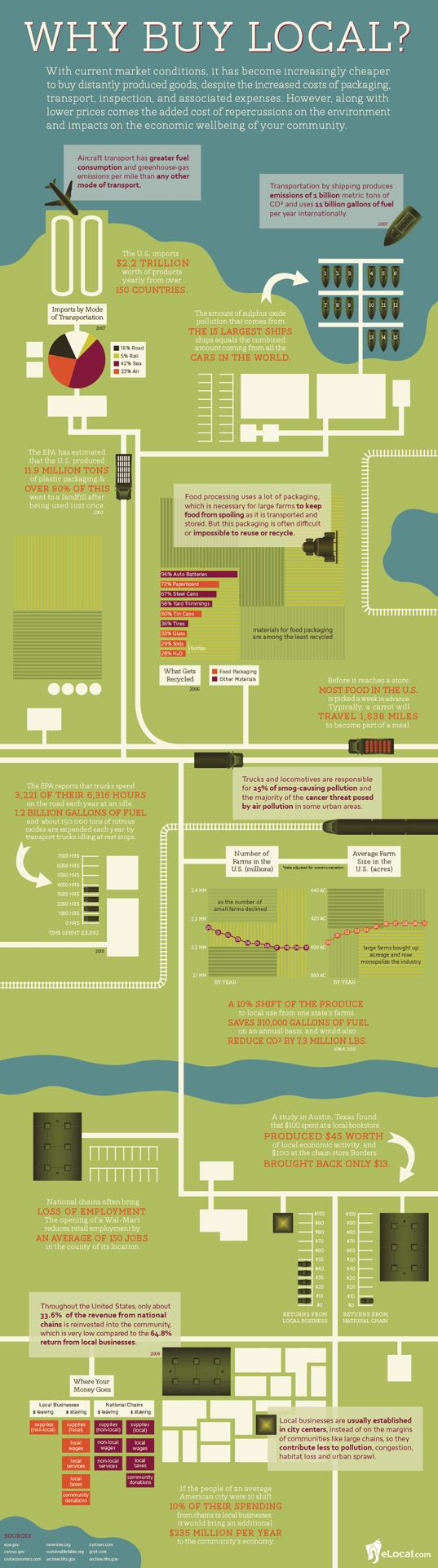 eLocal Infographic Shows Why It's Important to Shop Local This Holiday Season