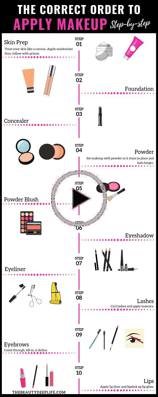 makeuptipsforbeginners in 2020 Order to apply makeup