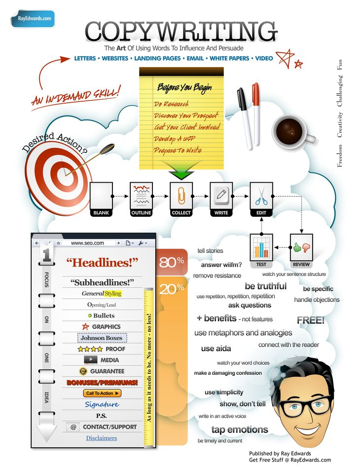 This infographic shows copywriting as the art of using words to influence and persuade. This function is critical for learning process which makes out of copyrighting an important part od instructional design and creation of multimedia elements of every educational content.  #infographic #tips #2012