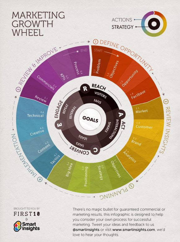 Marketing Growth Wheel: A visual way to think about your marketing plan focused on creating commercial growth by integrating digital channels #digitalmarketing