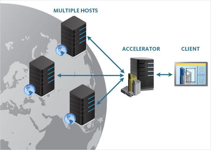 Utilizzo del software Vault Collaboration per semplificare la gestione dei dati