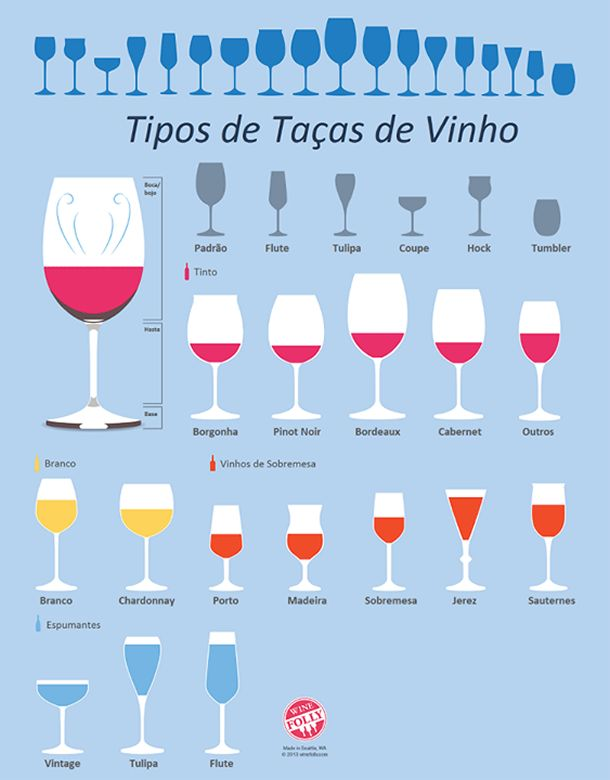 Agora veja algumas das taças que você pode encontrar no mercado, desenvolvidas para cada tipo de vinho Mais