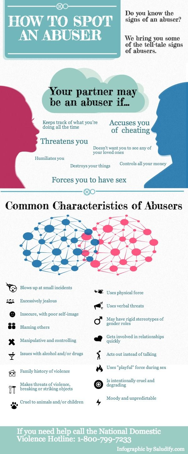 Psychology of an abuser: Why do people physically  psychologically abuse others and themselves? - Know the signs.