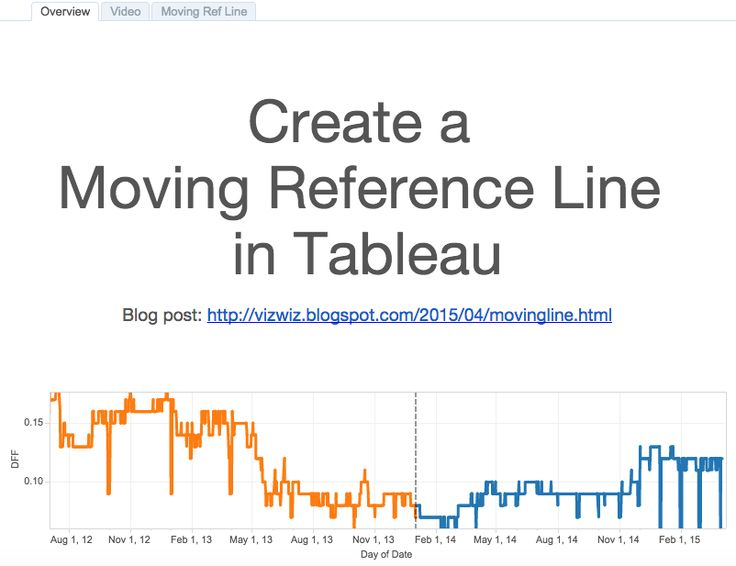 Tableau Tip Tuesday: How to Create a Moving Reference Line