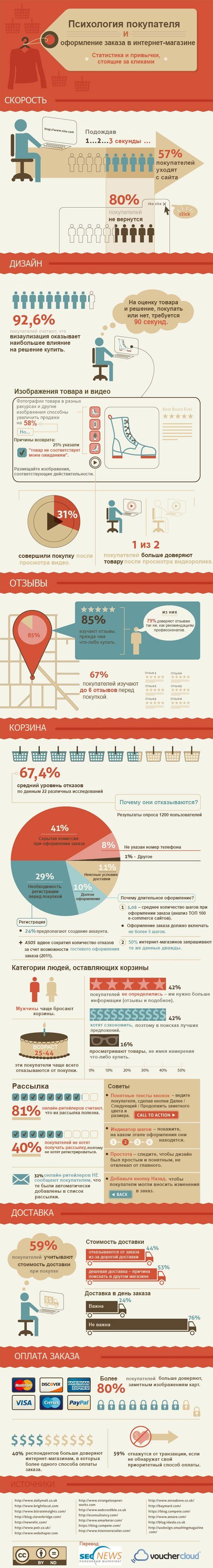 Инфографика: Факты об оформлении заказа в интернет-магазине