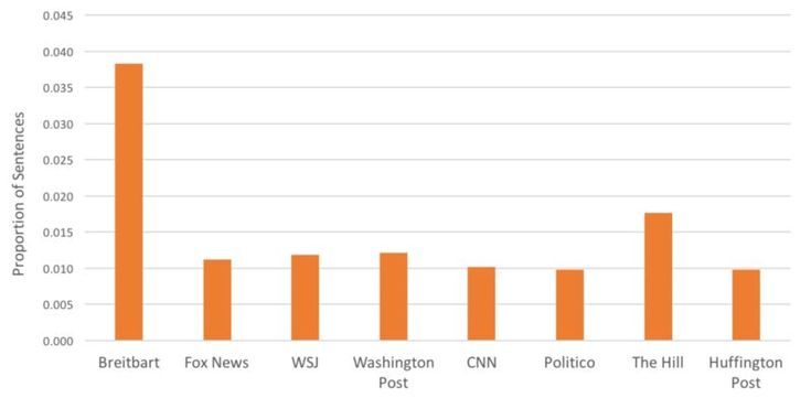 Proportion of election coverage that discusses immigration for selected media sources.