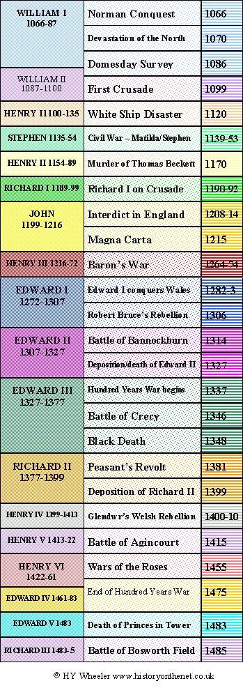 medieval timeline - Google Search