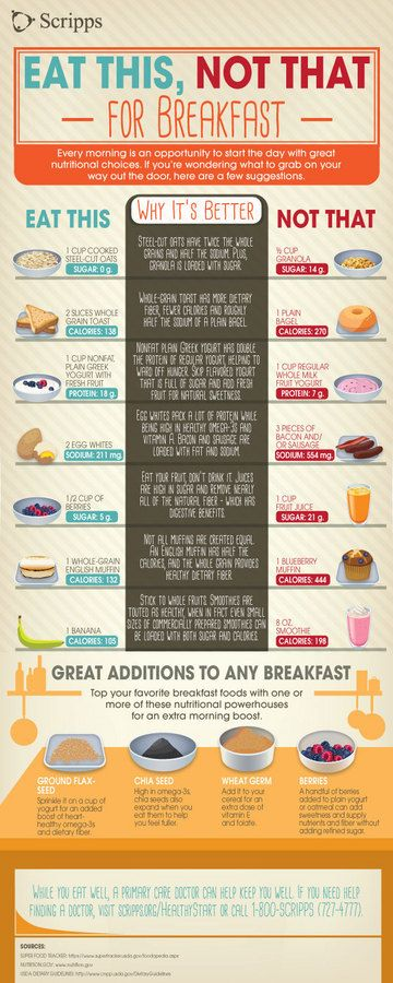 Learn what foods to swap in your breakfast for better health with this infographic from Scripps Health in San Diego