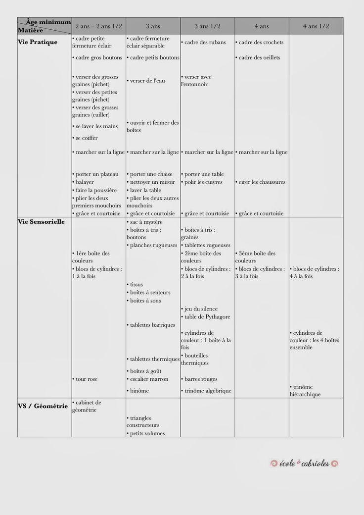 Ecole et Cabrioles, une école Montessori à la maison : Tableau de présentations Montessori par âge