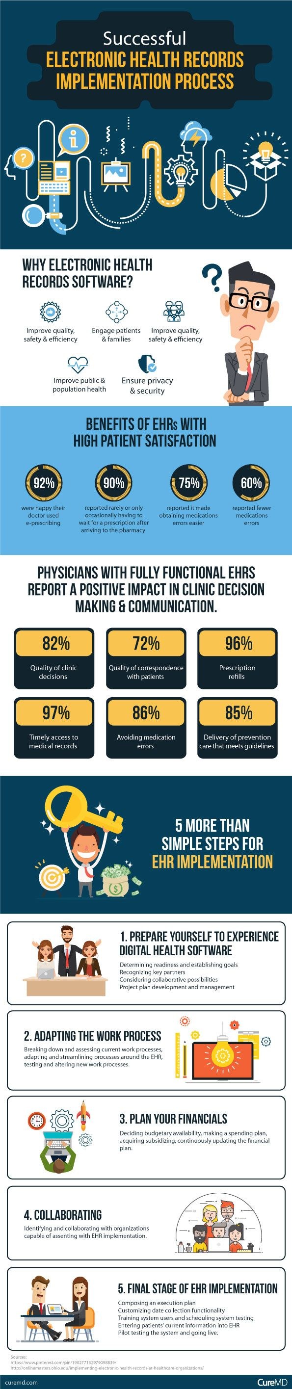 Successful Electronic Health Records Implementation Process