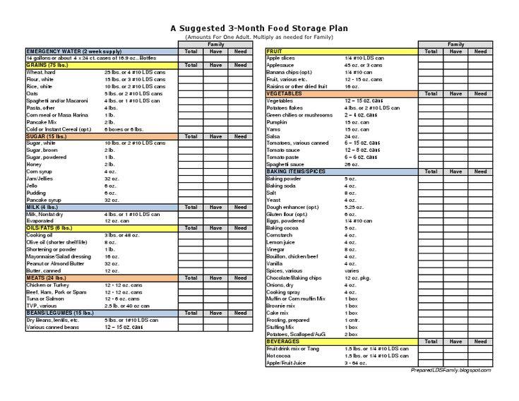 Kitchen Food Essentials Checklist