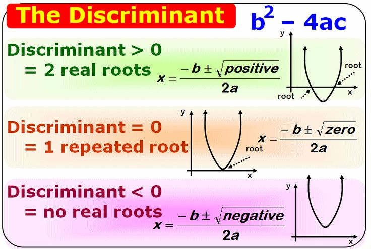 discriminant and root coefficient relationship quotes