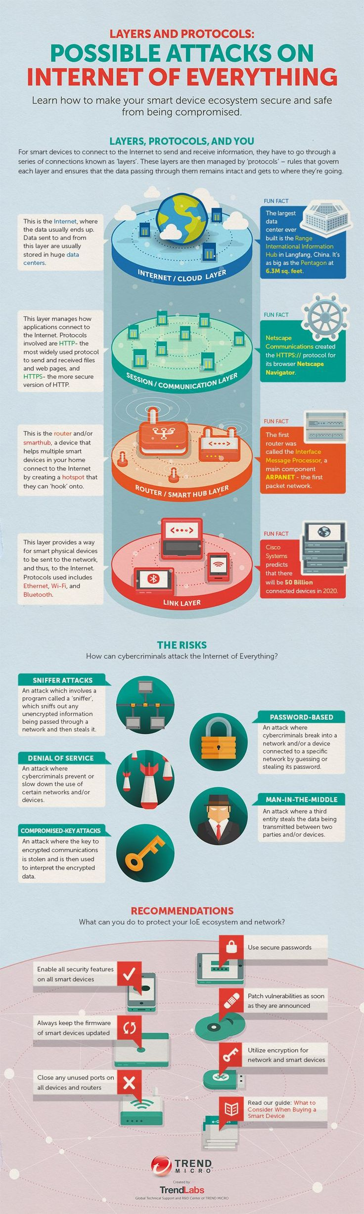 Layers and Protocols: Possible Attacks on The Internet of Everything #infographic #Technology #Internet