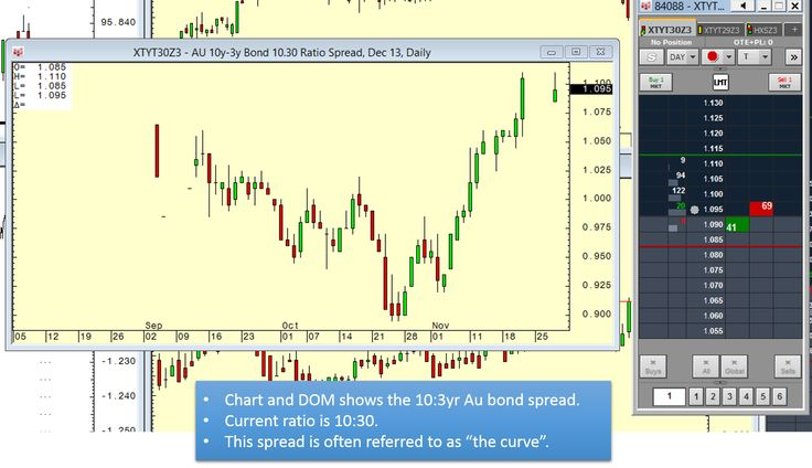 10:3yr bond spread