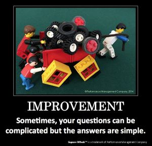 Thoughts on improvement and motivation using the Square Wheels LEGO images of how things work.