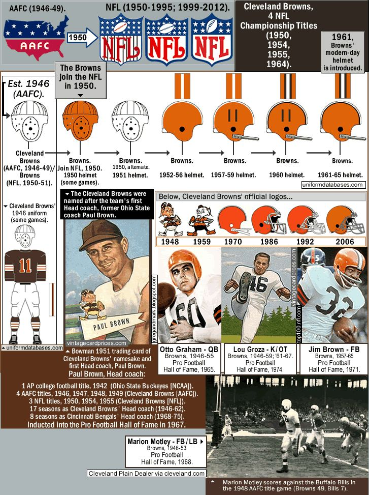 Cleveland Browns History