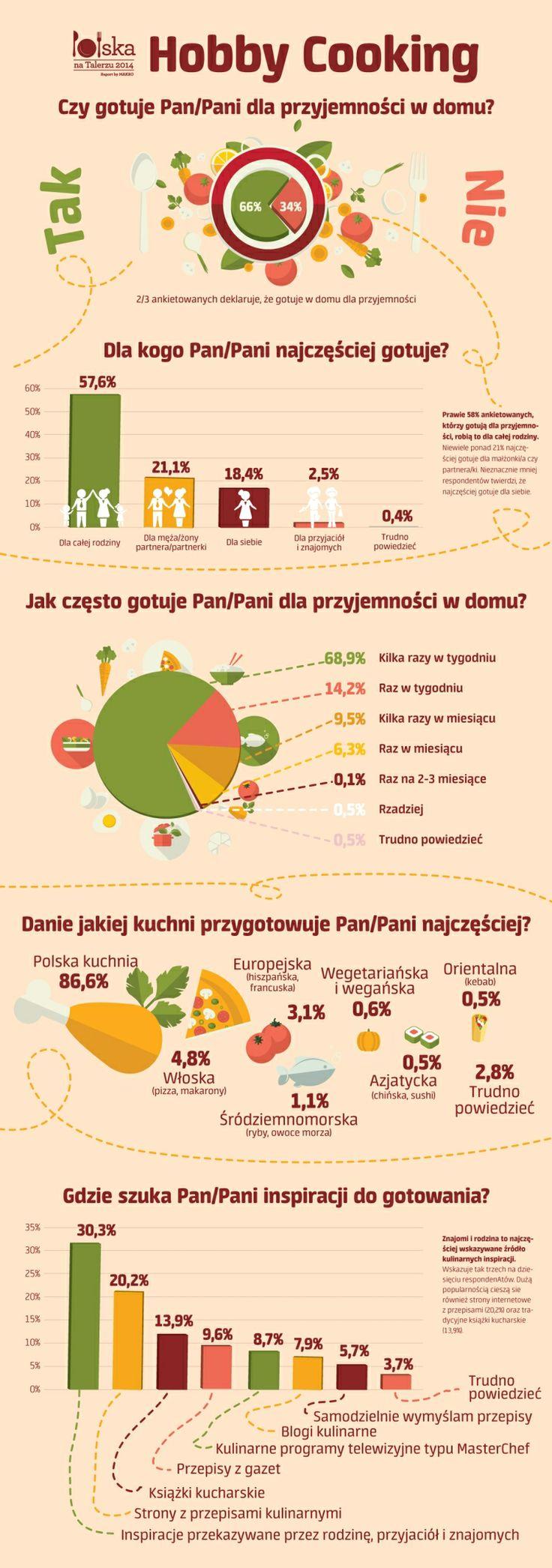Gotowanie w domu - infografika, statystyki. https://plus.google.com/+Bce-badaniaPl/posts/AQY1ofXxCFD