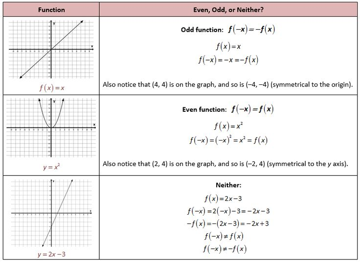 Odd And Even Functions Worksheet – Promotion Point Worksheet