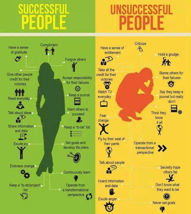 Successful people vs Unsuccessful People #Infographic