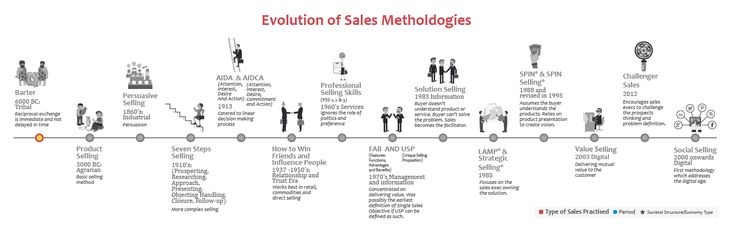 Sales evolution #YouArTheKey