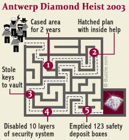 Diamond heist at Antwerp Diamond Center 2003