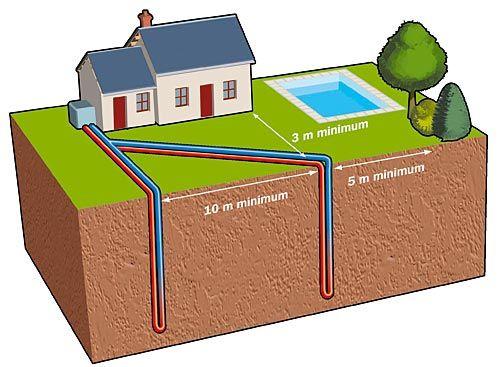 Géothermie - eco chauffage 31