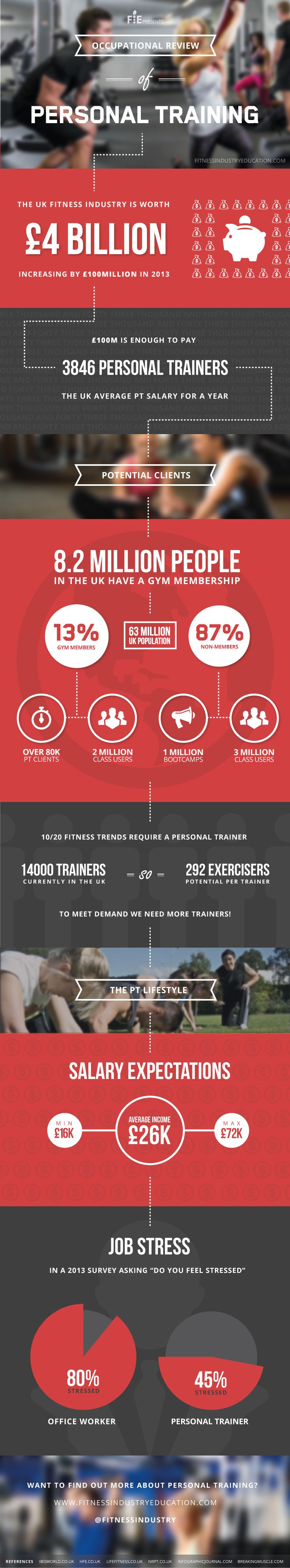 Become a Personal Trainer with Fitness Industry Education - An overview of what Personal Training Courses have to offer.