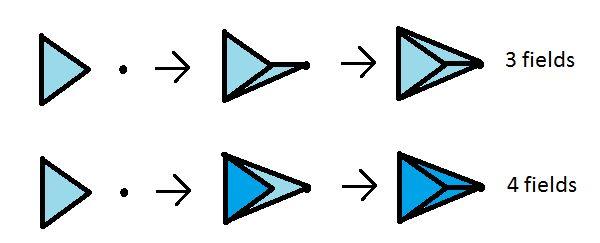 how to make portals taht do commandsx