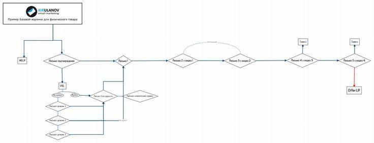 Пример базовой воронки #kirulanov #funnel