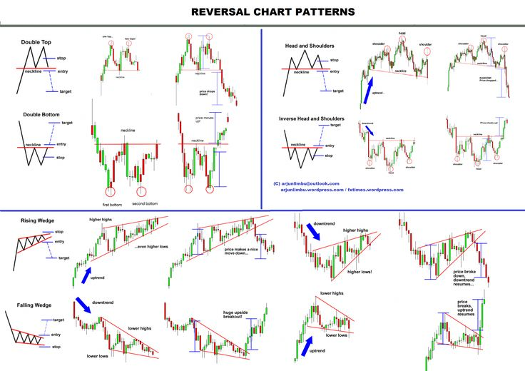 All Chart patterns repeats and predicted accurately as the 3 market Trendline direction ...