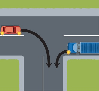 So thec Red car is turning Right and therefore will have to give way to the truck.