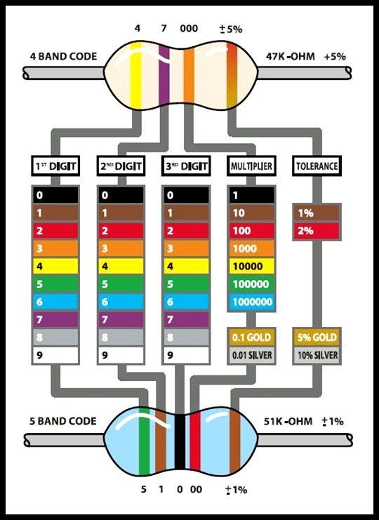 Resistors.