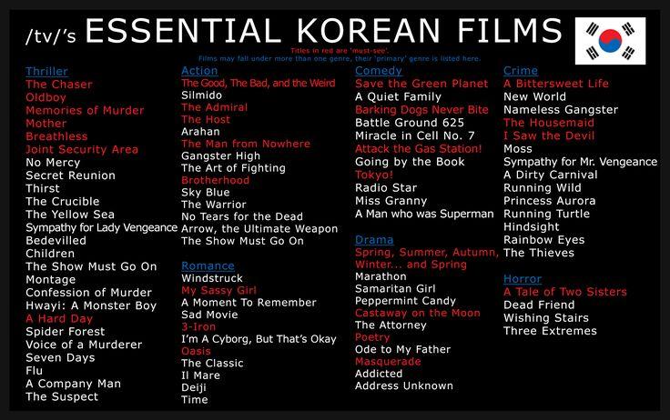 Korean Film Chart