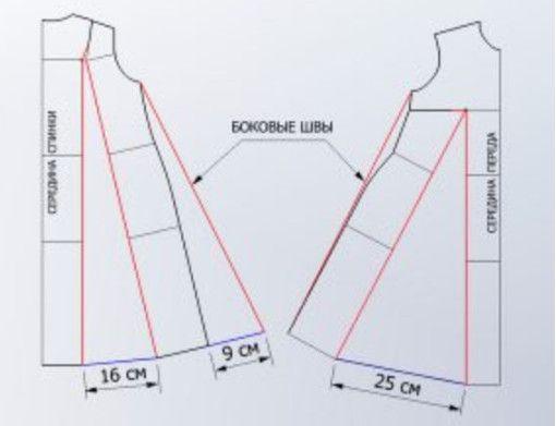 Моделирование платья силуэта трапеция…