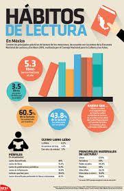¡Cualers Son Los Hábitos Mas Comunes de Lectura Online¡...   1. Los hábitos de lectura online.   D...