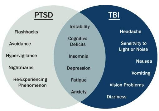 the statistics diagnosis symptoms and effects of traumatic brain injury Traumatic brain injury (tbi wagner ak, fabio a the effects of post-traumatic depression on cognition ac, cairns nj, dickson dw, et al the first ninds/nibib consensus meeting to define neuropathological criteria for the diagnosis of chronic traumatic.