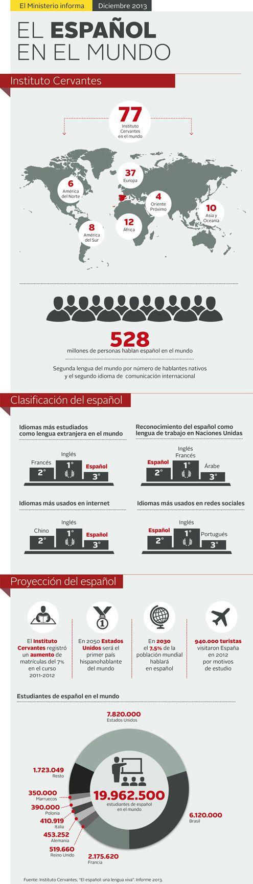 El español en el Mundo #infografia #infographic