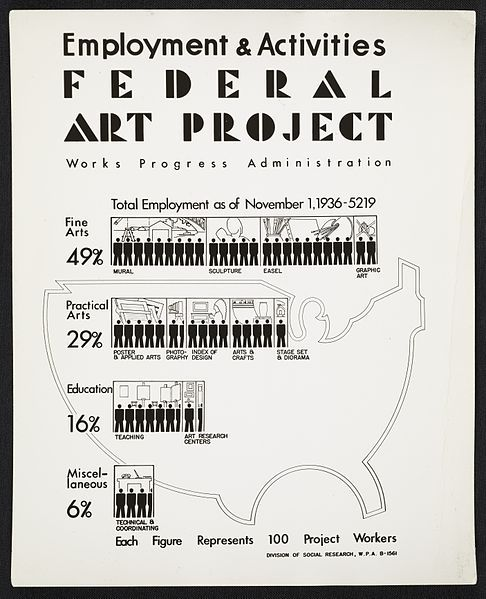 Citation: Employment and Activities poster for the WPA's Federal Art Project, 1936 . Federal Art Project, Photographic Division collection, Archives of American Art, Smithsonian Institution.